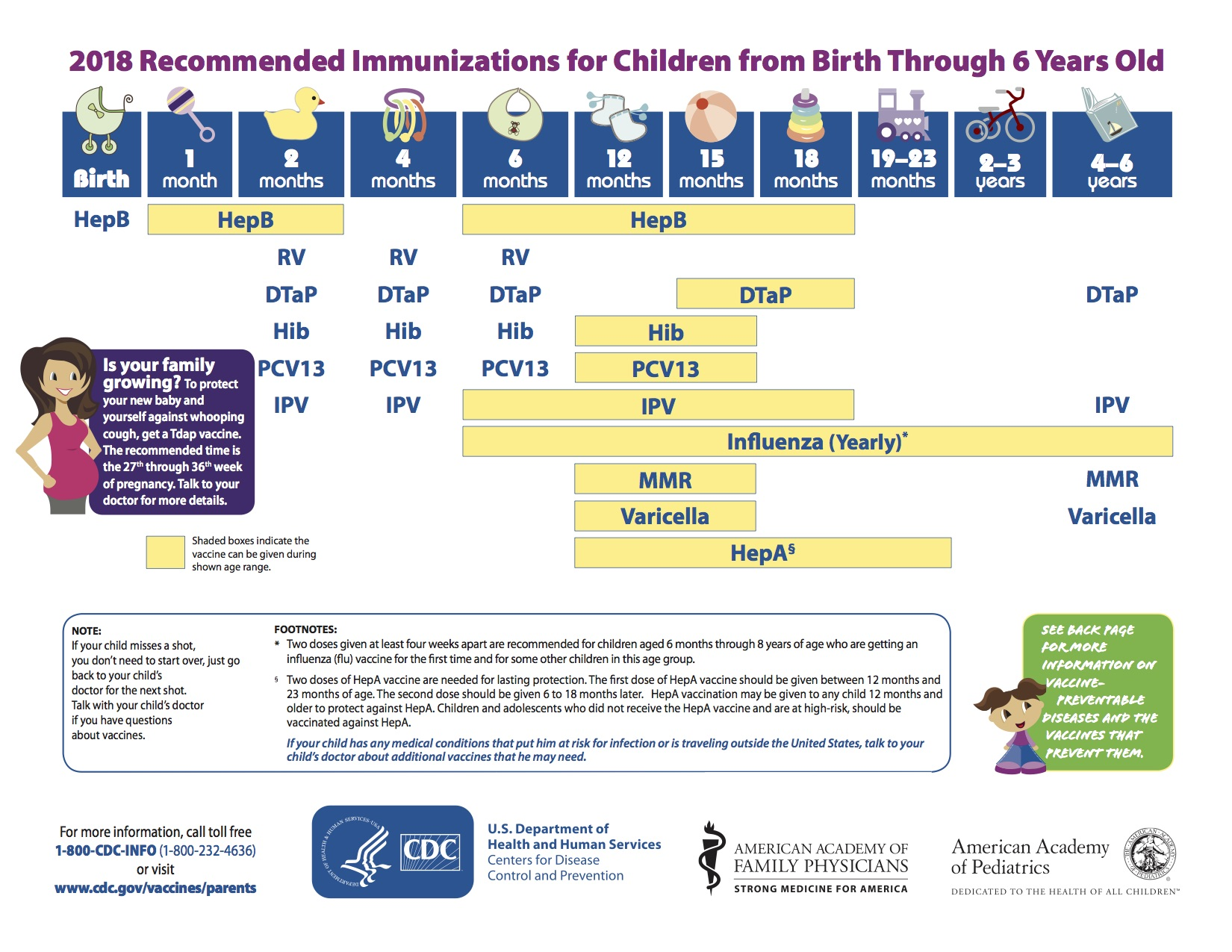 What Are the Changes in the 2018 Immunization Schedules